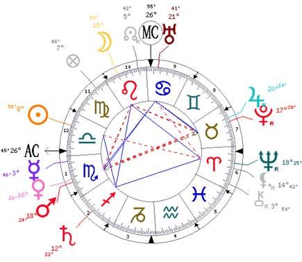 אסטרולוגיה במבחן II – מבחניהתאמה