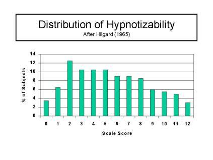 hypnotizability