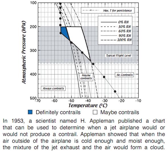 Appleman Chart